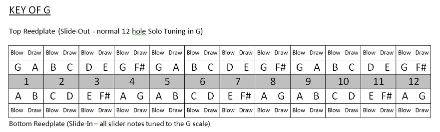 Harmonica u00bb Harmonica Tabs In G - Music Sheets, Tablature, Chords and Lyrics